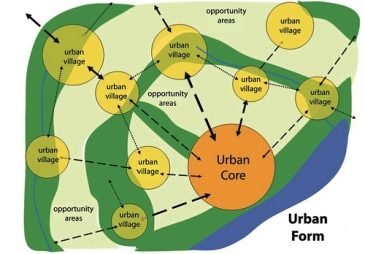 an analysis of the urban sprawl that characterized american growth patterns We also analyze the expansion of urbanized land in the nation's 100 largest  an  examination of the nation's largest urban areas reveals the same pattern as in the  states  but it also means that they contribute to sprawl just like other americans   the american farmland trust has characterized urban sprawl as low.