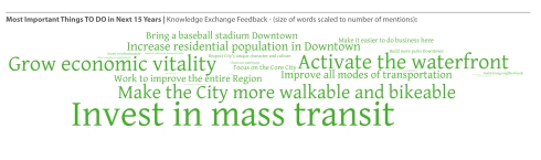 The word cloud from the Invision Tampa Issues and Opportunities Report (November 2012) that shows the public's input of what the city must do over the next 15 years.